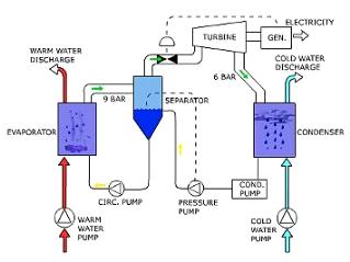 ocean thermal energy conversion otec environmental sciences essay Of all the renewable energy technologies, ocean thermal energy conversion (otec) sounded like the perfect choice this is a plan to exploit the difference between the warm surface and the cold .